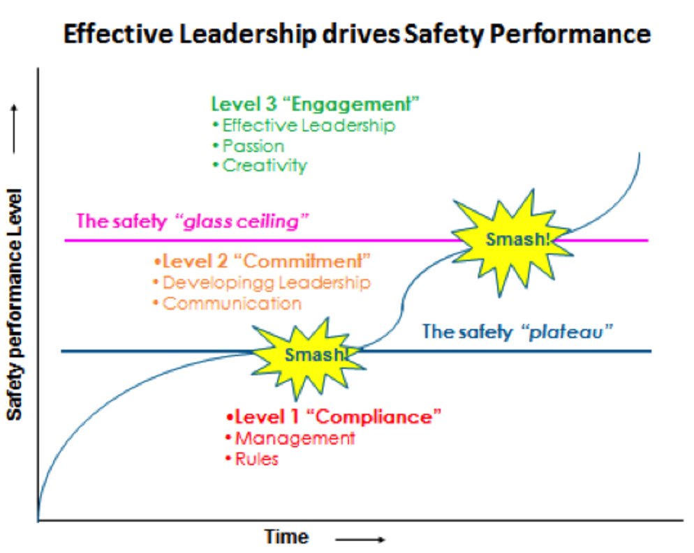 driver for business performance