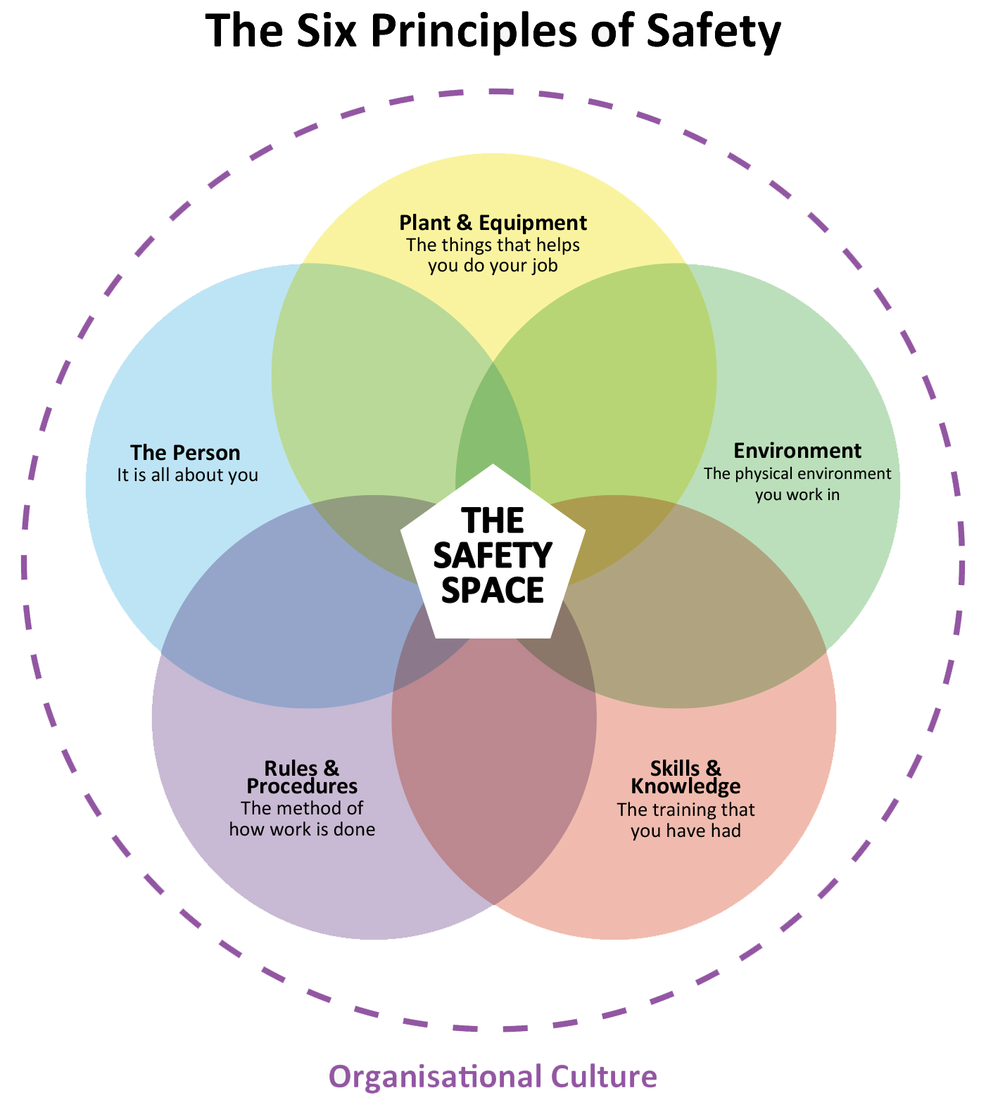 Safety Culture & Leadership